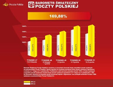 Poczta Polska: szał zakupów w sieci do ostatnich chwil przed Wigilią