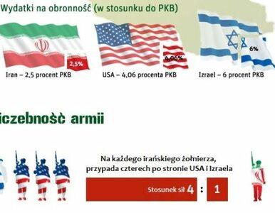 Iran - Dawid, nie Goliat (infografika)